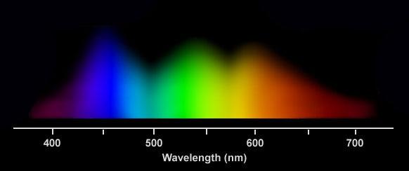 SpectrumSensitivityGraph