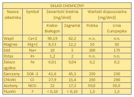 Skład wody kranowej w okolicach Kielc
