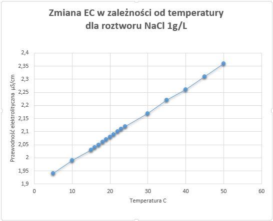 wpływ temperatury na przewodność roztworu chlorku sodu