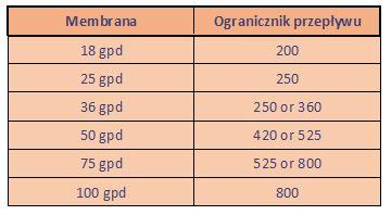 ograniczniki przepływu dla membran RO filtr RO Di