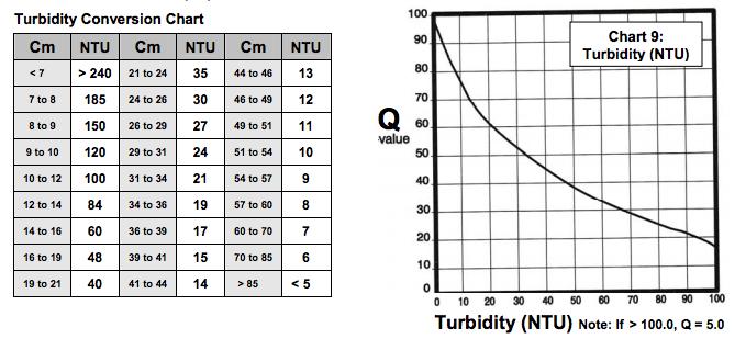 Pomiar klarowności wody w akwarium