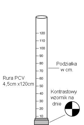 Pomiar klarowności wody