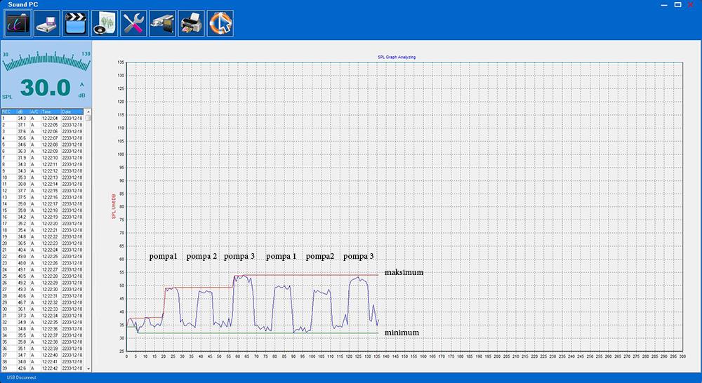 Wykres 2 – Dźwięk w decybelach generowany przez poszczególne pompy modułu AT-1 po przetłoczeniu około 40 litrów płynów. Pompa 1 – około 47 dB, Pompa 2 – około 47 dB, Pompa 3 – około 54 dB. Tło pomiaru w okolicach 37 dB.