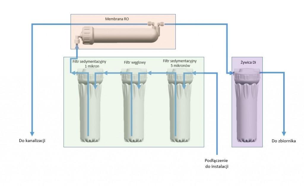 Schemat najprostszej instalacji filtra odwróconej osmozy