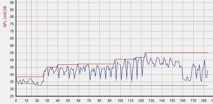 wykres emisji halasu dla pompy Aquastar Vartio Blue II