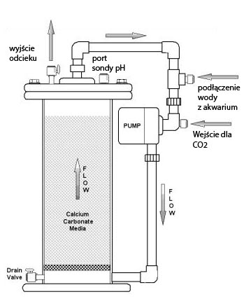 Reaktor wapnia - budowa