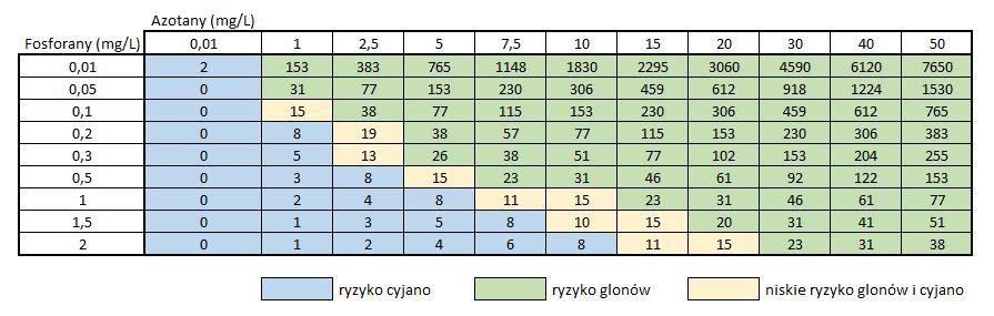 tabela do wyliczeń stosunku redfielda