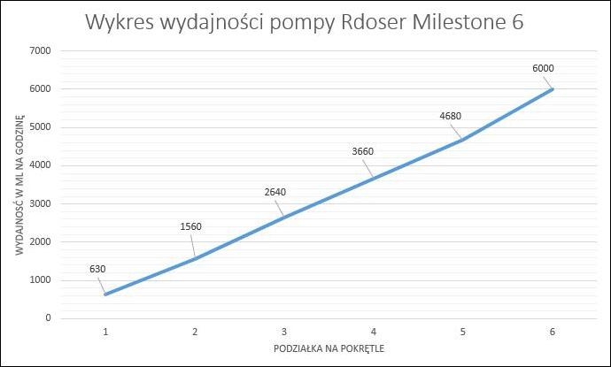 wydajnosc pompy R Doser Milestone 6