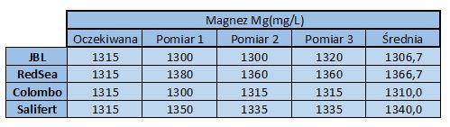 magnez- dokładnosc testów akwarystycznych