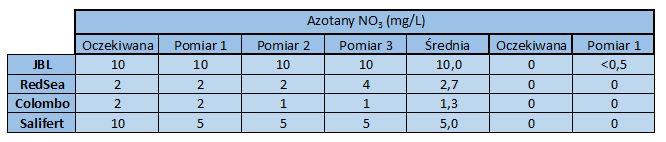 azotany - wyniki testów